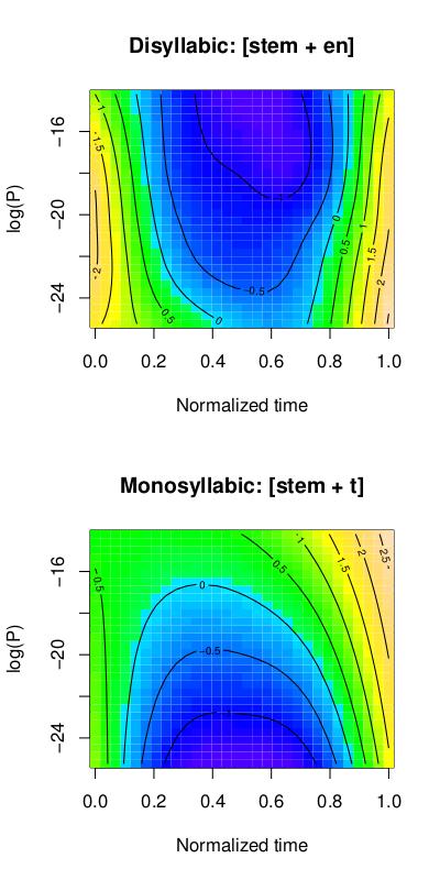 Workshop: Plotting complex nonlinear interactions in R | AVML